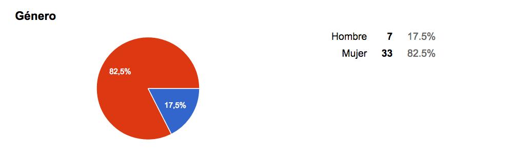 grafico encuesta 1