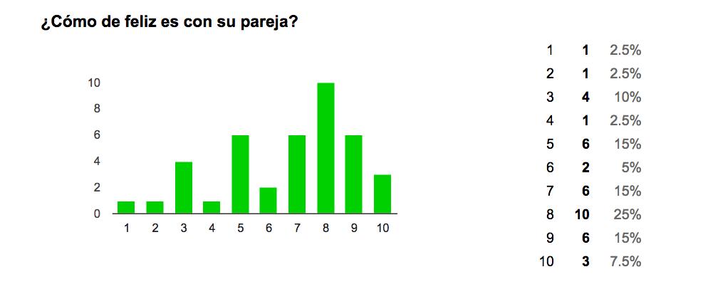 grafico encuesta 2