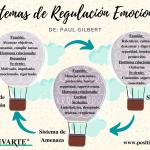 Sistemas de Regulación Emocional